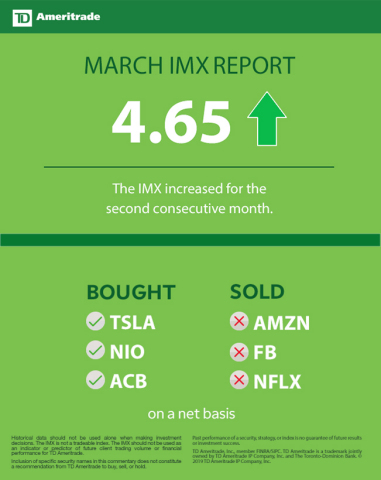 TD Ameritrade March 2019 Investor Movement Index (Graphic: TD Ameritrade)