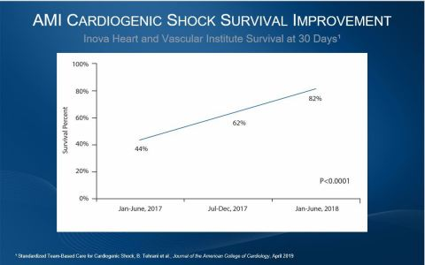 New data published in the Journal of the American College of Cardiology this week from Inova Heart and Vascular Institute. (Graphic: Abiomed, Inc.)