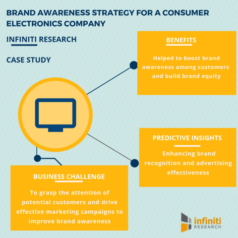 Brand awareness strategy for a consumer electronics company (Graphic: Business Wire)