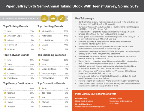 Piper Jaffray 37th semi-annual Taking Stock With Teens survey, Spring 2019 (Graphic: Piper Jaffray).