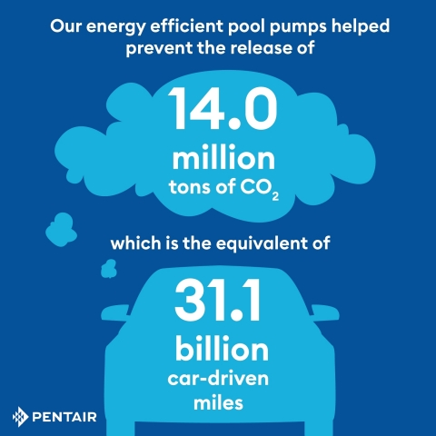 Pentair's energy efficient pool pumps help conserve energy resources. (Graphic: Business Wire)