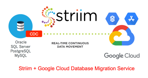 Striim and Google Cloud announce Database Migration Service to accelerate cloud adoption. (Graphic: Business Wire)