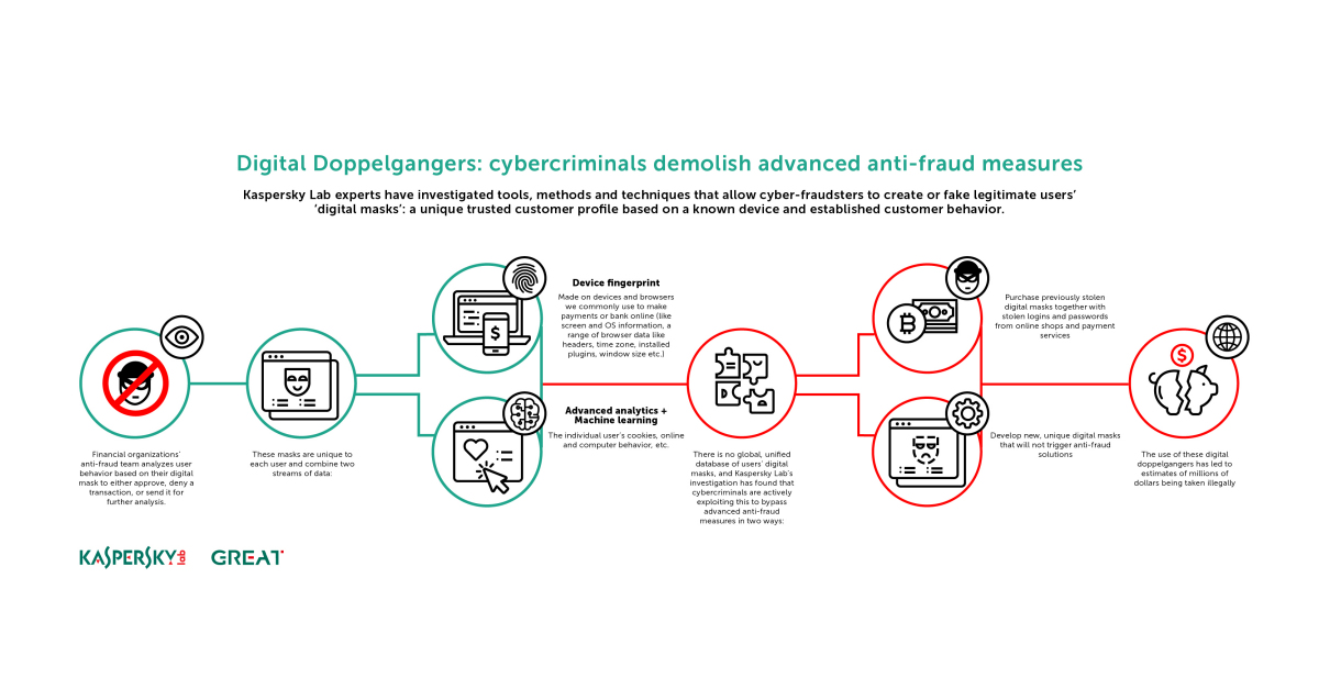 Kaspersky Lab Uncovers Genesis: The Underground E-Shop with