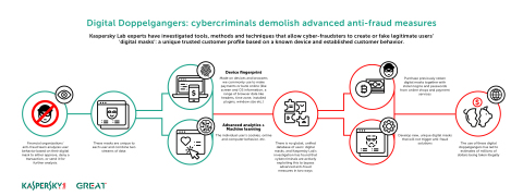 Kaspersky Lab experts have investigated tools, methods and techniques that allow cyber-fraudsters to create or fake legitimate users' 'digital masks' – a unique trusted customer profile based on a known device and established customer behavior. (Graphic: Business Wire)