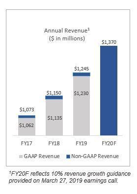Annual Revenue (Graphic: Business Wire)