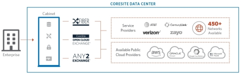 The CoreSite Interconnect Gateway offers enterprises a way to simplify and accelerate their digital ...