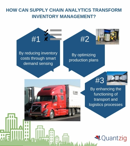Supply chain analytics is transforming inventory management. (Graphic: Business Wire)