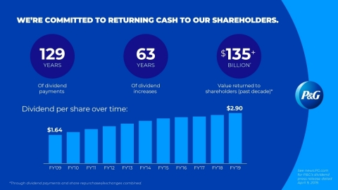 This dividend increase will mark the 63rd consecutive year that P&G has increased its dividend and the 129th consecutive year that P&G has paid a dividend since its incorporation in 1890, demonstrating the Company's commitment to – and extending its long-term track record of – returning cash to shareholders. (Graphic: Business Wire)