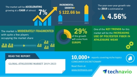 The global athleisure market will register a CAGR of nearly 7% during the period 2019-2023 (Graphic: Business Wire)