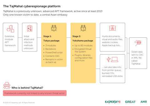 The TajMahal cyberespionage platform is a previously unknown, advanced APT framework that has been a ...