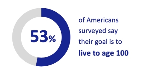 53% of Americans surveyed say their goal is to live to age 100 (Graphic: Business Wire)