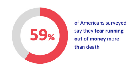 59% of Americans surveyed say they fear running out of money more than death (Graphic: Business Wire)