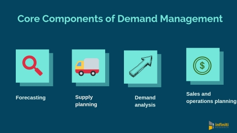 Core components of demand management. (Graphic: Business Wire)
