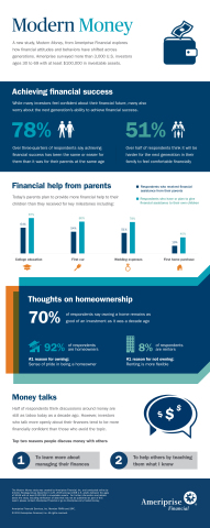 Modern Money infographic (Graphic: Business Wire)