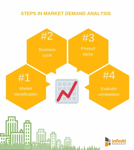 Steps in demand analysis (Graphic: Business Wire)
