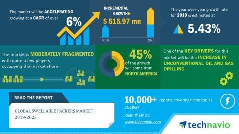 The global swellable packers market will grow at a CAGR of more than 6% during the period 2019-2023 (Graphic: Business Wire)
