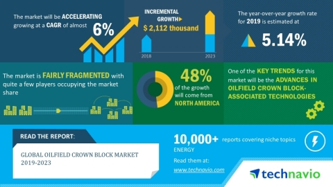 The global oilfield crown block market will grow at a CAGR of nearly 6% during the period 2019-2023. (Graphic: Business Wire)