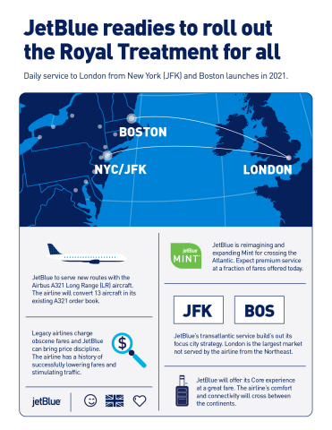 JetBlue, New York's Hometown Airline® and the largest airline in Boston, announced it intends to launch multiple daily flights from both cities to London in 2021.