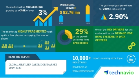 Technavio's newest research report on the global air filter cartridges predicts the market to post a CAGR of over 3% during the period 2019-2023. (Graphic: Business Wire)