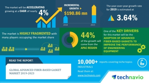 Technavio forecasts the global advanced fiber-based gasket market size to grow by USD 190.86 million during 2019-2023, at a CAGR of almost 4%. (Graphic: Business Wire)