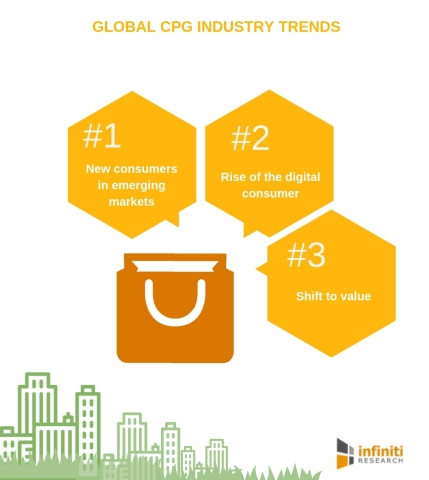 Trends in the CPG industry (Graphic: Business Wire)