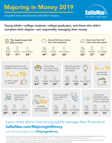 Young adults feel confident in their money management skills and demonstrate responsibility by payin ...