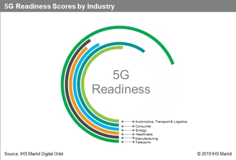 IHS Markit: 5G Readiness Scores by Industry (Graphic: Business Wire)