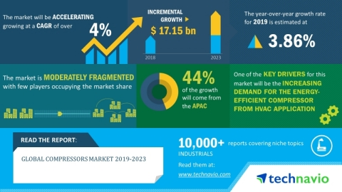 The global compressors market will post a CAGR of more than 4% during the period 2019-2023 (Graphic: ...