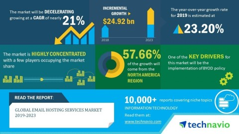 The global email hosting services market will post a CAGR of close to 21% during the period 2019-2023 (Graphic: Business Wire)