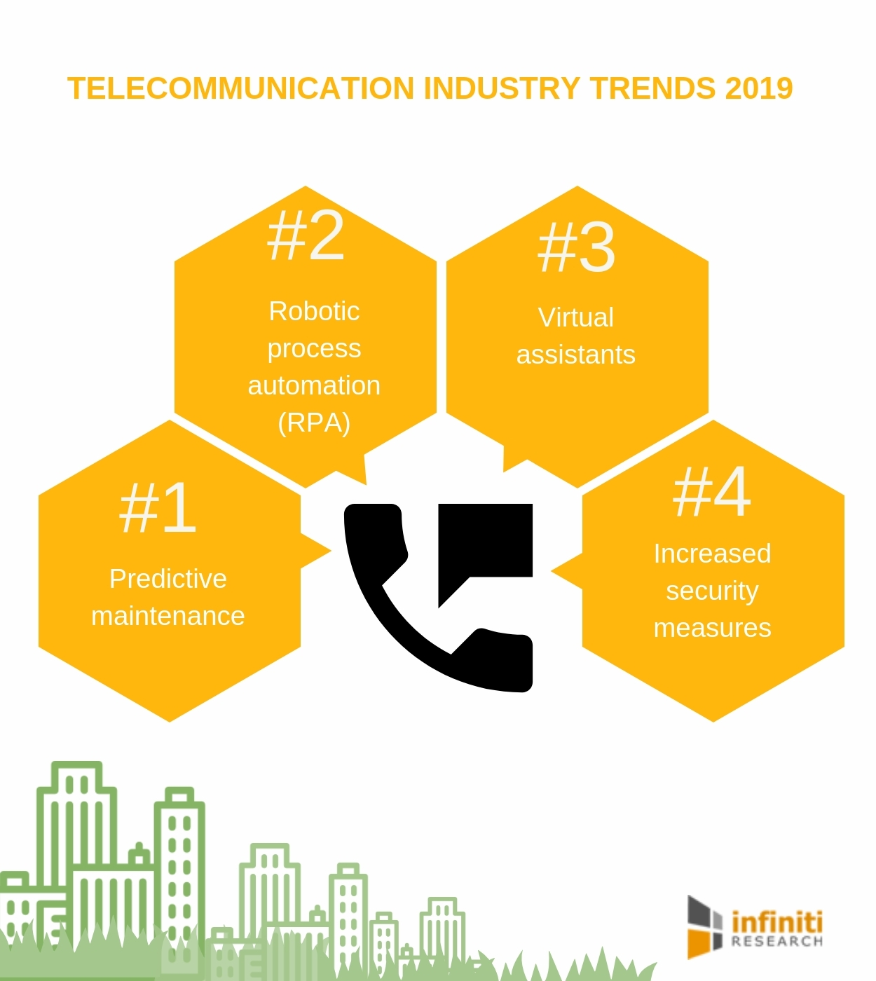 How Does the Future of Telecom Industry Look? | Infiniti