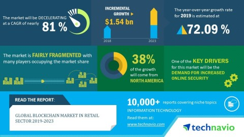 Technavio has published a new research report on the global blockchain market in retail sector from 2019-2023. (Graphic: Business Wire)