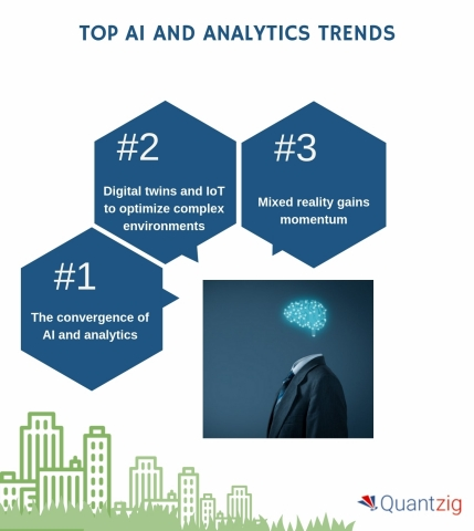 TOP AI AND ANALYTICS TRENDS (Graphic: Business Wire)