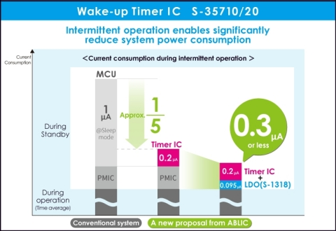 Wake-up Timer IC S-35710/20 (Graphic: Business Wire)