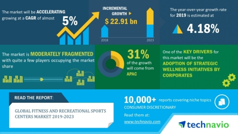 The global fitness and recreational sports centers market will post a CAGR of close to 5% during the period 2019-2023 (Graphic: Business Wire)
