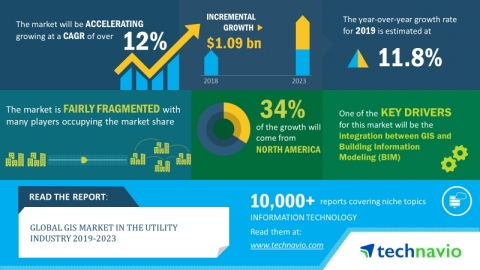 The global GIS market in the utility industry will post a CAGR of over 12% during 2019-2023. (Graphic: Business Wire)