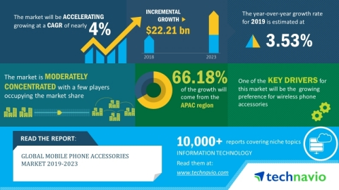 The global mobile phone accessories market will post a CAGR of over 4% during the period 2019-2023 (Graphic: Business Wire)