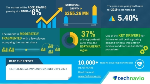 The global nasal implants market will post a CAGR of close to 6% during the period 2019-2023 (Graphic: Business Wire)