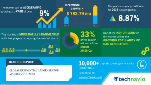 The global residential gas generator market will grow at a CAGR over 9% during 2019-2023. (Graphic: ...