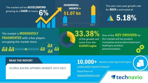 The global racing apparel market will post a CAGR of close to 6% during the period 2019-2023. (Graphic: Business Wire)
