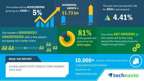 The global heavy-duty vehicle tires market is expected to post a CAGR of close to 5% during the peri ...