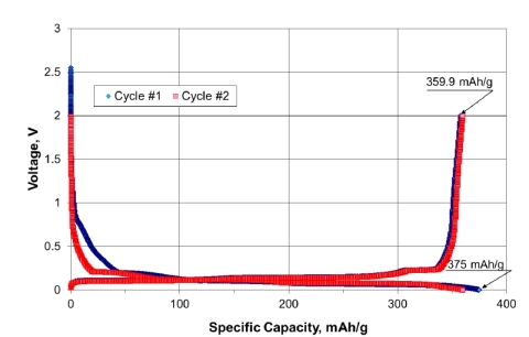 Figure 1. Initial galvanostatic cycling of coated purified spheroidal graphite from Coosa Graphite Project, CR2016 coin cells. Li/Li+ reference. Electrolyte: LP-81 + 5 wt. % vinylene carbonate. C/20 charge-discharge rate. (Graphic: Business Wire)