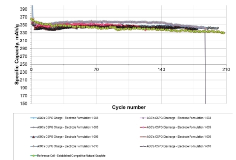 Figure 2. Long-Term galvanostatic cycling of coated purified spheroidal graphite (CSPG) from Coosa Graphite Project CR2016 coin cells. Li/Li+ reference electrode. C/20 charge-discharge rate. (Graphic: Business Wire)