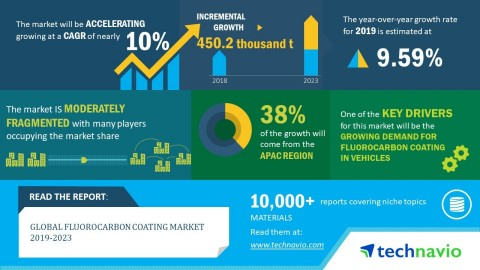 Technavio has published a new market research report on the global fluorocarbon coating market from 2019-2023. (Graphic: Business Wire)