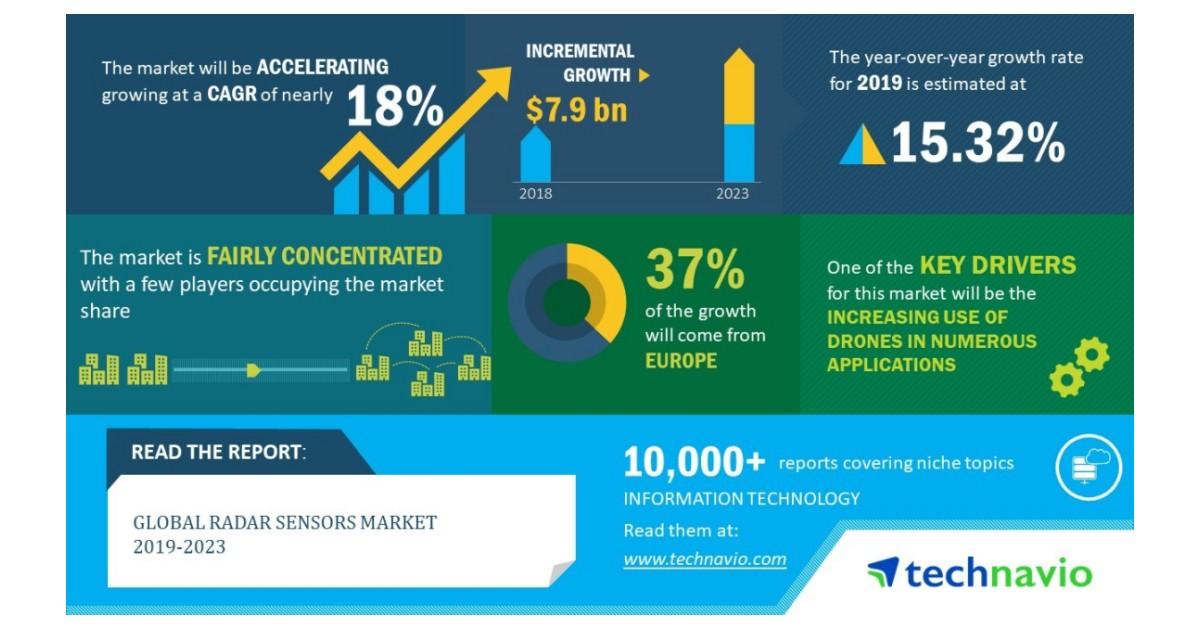 Global Radar Sensors Market 2019-2023 | 18% CAGR Projection