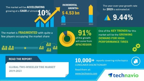 Technavio has published a new market research report on the global two-wheeler tire market from 2019-2023. (Graphic: Business Wire)