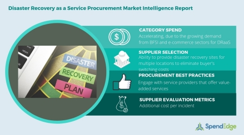 Global Disaster Recovery as a Service Category - Procurement Market Intelligence Report. (Graphic: Business Wire)