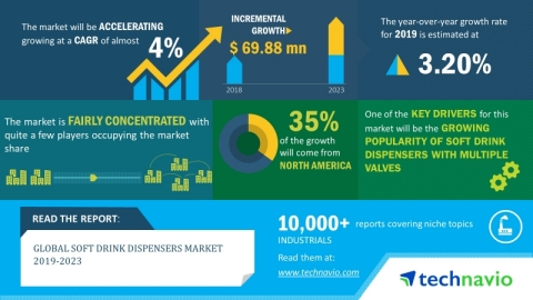 The global soft drink dispensers market will post a CAGR of close to 4% during the period 2019-2023 (Graphic: Business Wire)