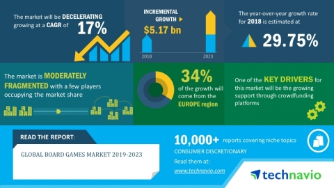 The global board games market will post a CAGR of close to 17% during the period 2019-2023 (Graphic: Business Wire)