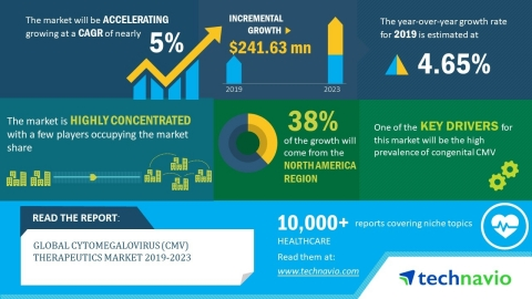 The global CMV therapeutics market will post a CAGR of nearly 5% during the period 2019-2023 (Graphic: Business Wire)