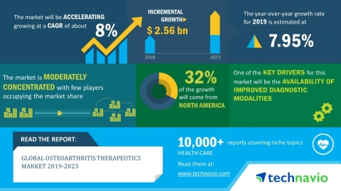 The global osteoarthritis therapeutics market will post a CAGR of close to 17% during the period 2019-2023 (Graphic: Business Wire)